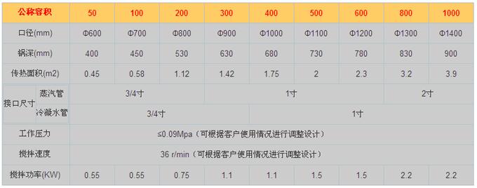 南京夹层锅技术参数